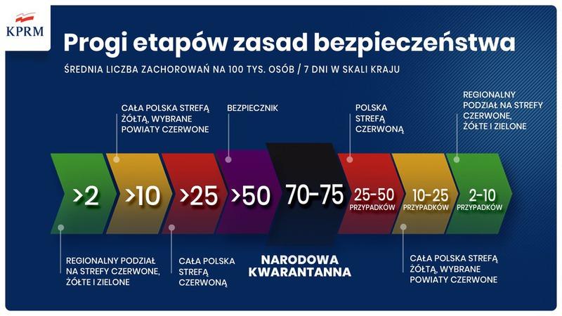 etapy zasad bezpieczeństwa 7.11.2020.jpeg