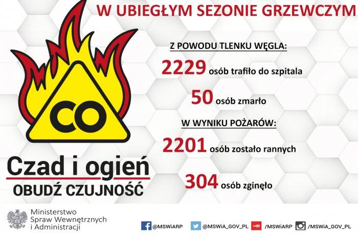 Infografika Czad i Ogien (3).jpeg