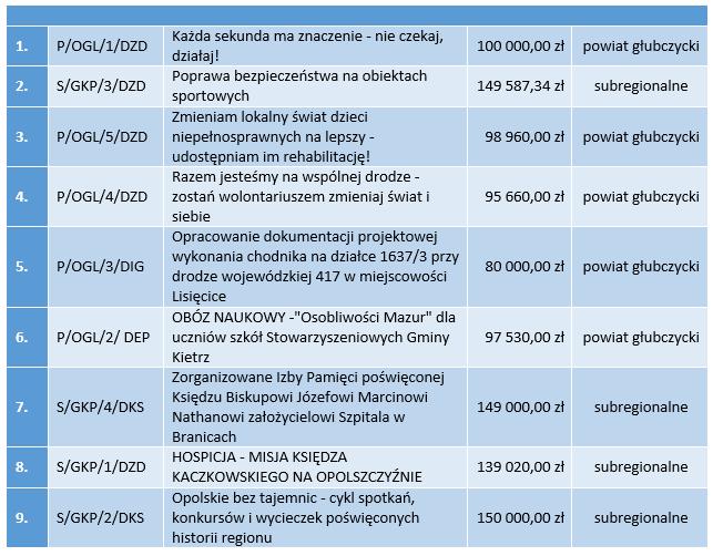 Zadania subregionalne i powiatowe.png